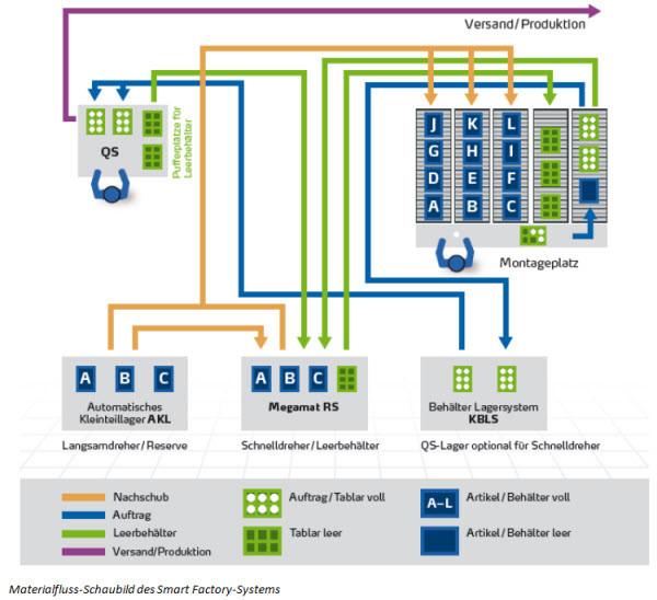 Materialfluss-Schaubild des Smart-Factory-Systems