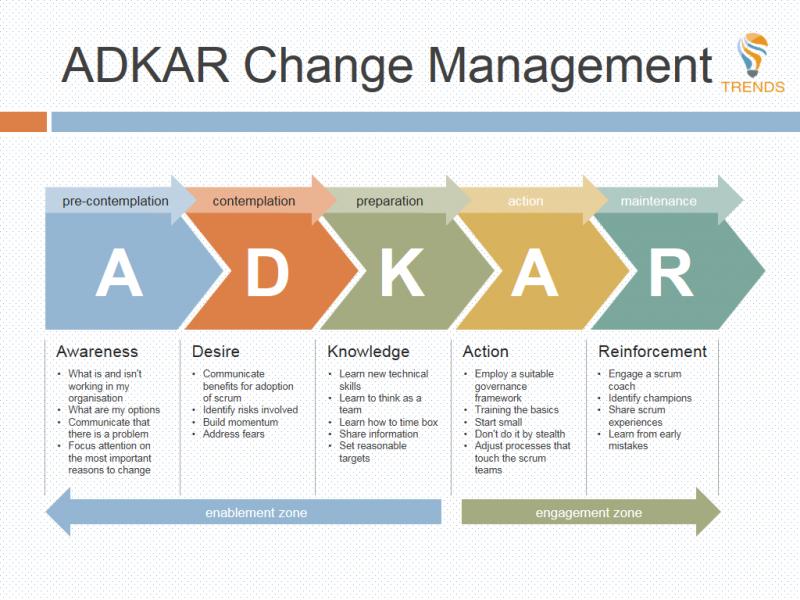 ADKAR Change Management - Xpert Digital