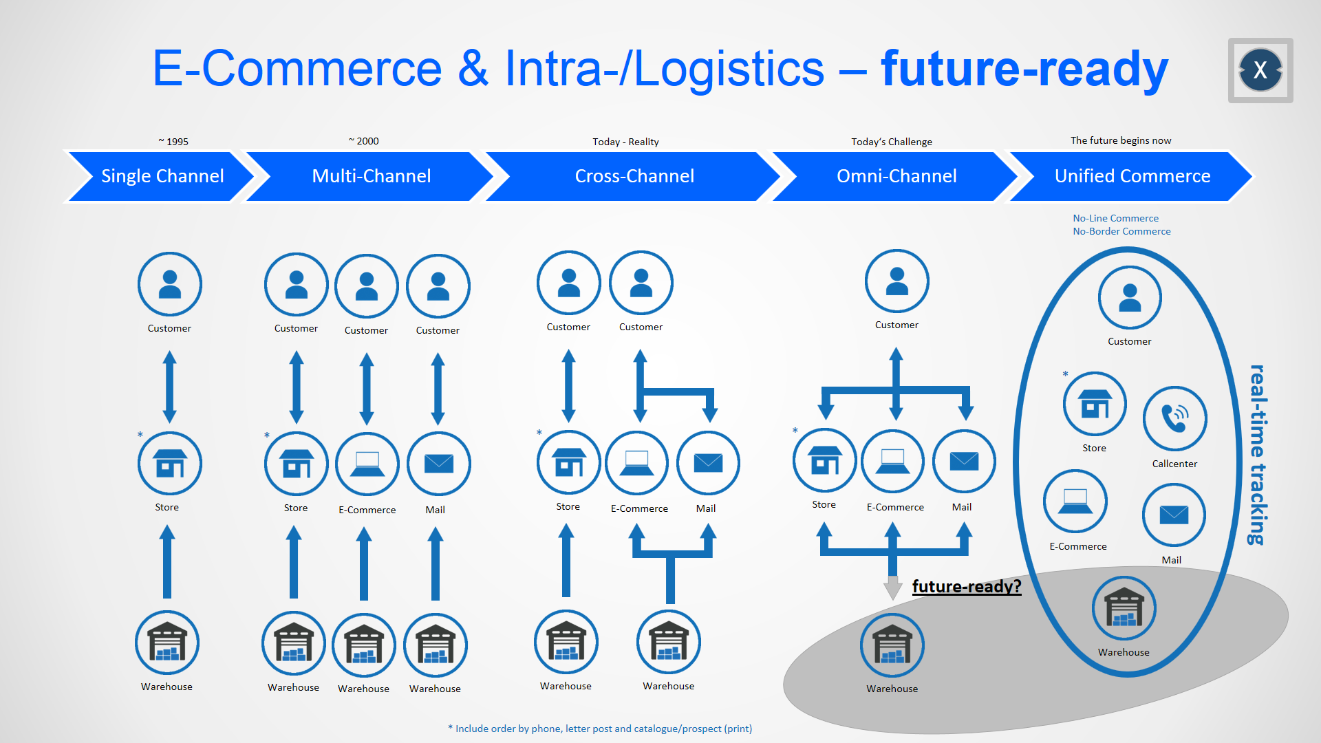 Unified-Commerce No-Line-Commerce No-Border-Commerce