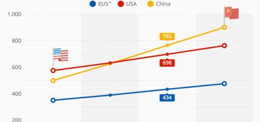 China schon bald größter digitaler Markt