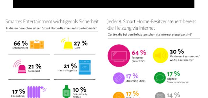 Das smarte Heim der Deutschen