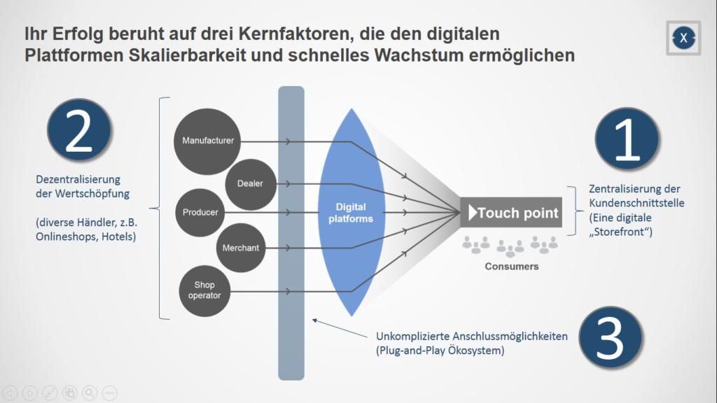 Plattformen liefern die digitale Infrastruktur