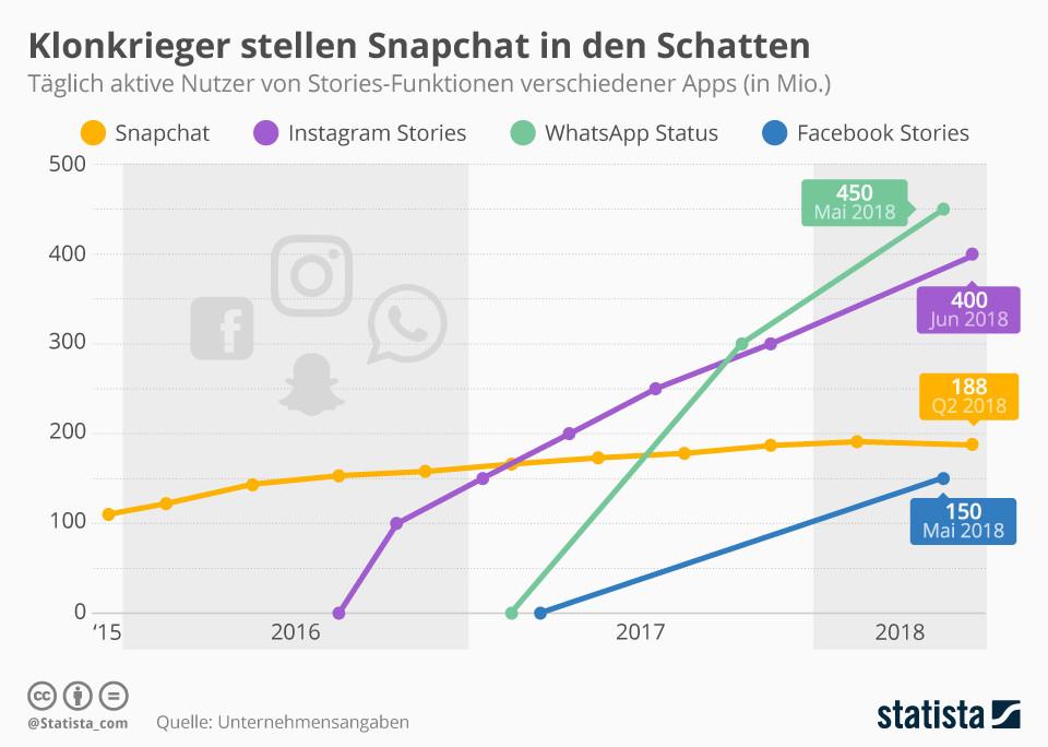 Facebook und seine Klonkrieger stellen Snapchat in den Schatten