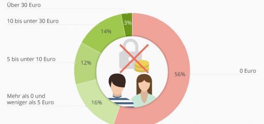 56% der Jugendlichen würden nicht für Datenschutz zahlen