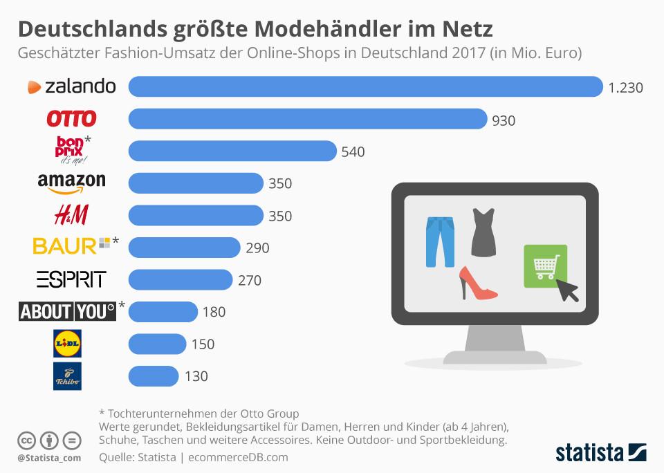 Deutschlands größte Modehändler im Netz