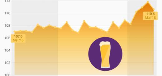 Off-Topic, aber wichtig: Bier wird in Deutschland wieder teurer!