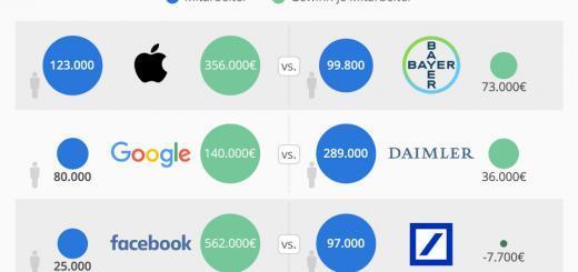 DAX-Unternehmen versus US Tech-Riesen