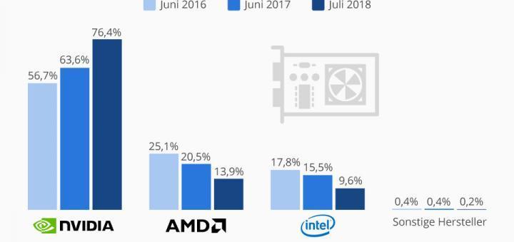 GeForce-Grafikkarten sind die erste Wahl (nicht nur) für Gamer