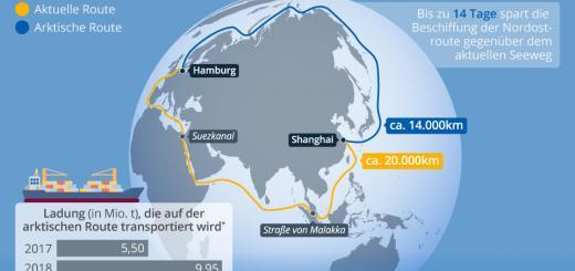 Nordostpassage bald offen für den Güterverkehr?