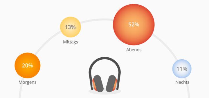 Podcasts werden am liebsten abends gehört