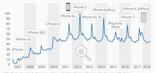 Neue iPhones sorgen für weniger Buzz