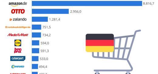 Die Top 10 Online-Shops in Deutschland