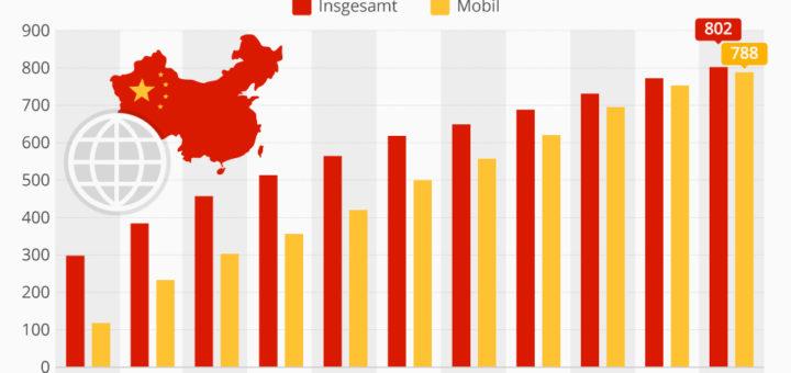 98% der chinesischen Onliner surfen mobil