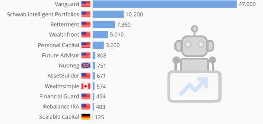Die USA sind führend bei Robo-Advisors