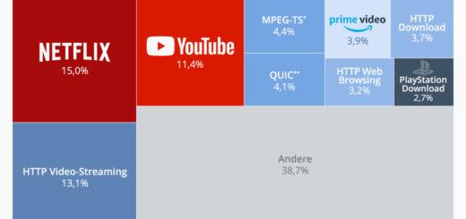 Netflix ist für 15% des Traffics verantwortlich