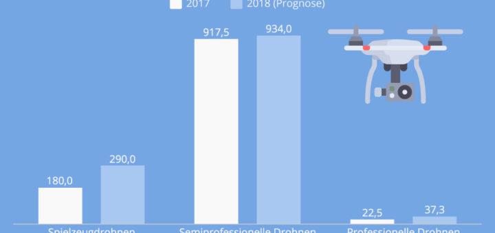 Der deutsche Drohnen-Markt