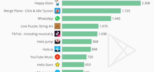 Die Top 10 Apps in Deutschland