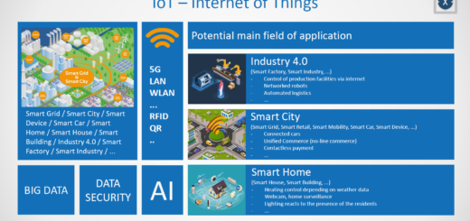IoT Overview