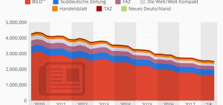 Die Grafik bildet die verkaufte Auflage überregionaler Tageszeitungen in Deutschland ab