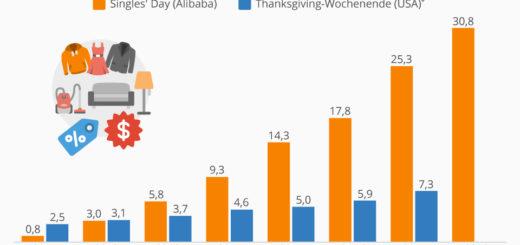 Alibaba: Kaufrausch am Tag des Singles