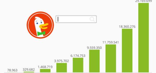 Die Grafik zeigt die durchschnittliche Anzahl der täglichen Suchanfragen auf DuckDuckGo.com.