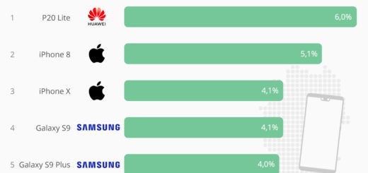 Die Top 5 Smartphones in Deutschland