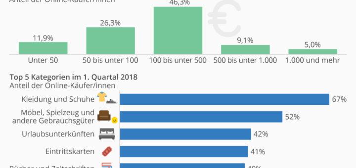 77% der Internetnutzer in Deutschland kaufen online ein