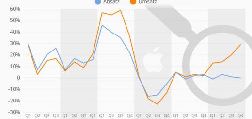 Apple will keine Absatzzahlen mehr melden