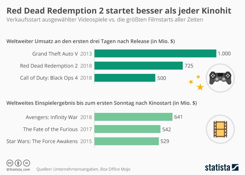 Red Dead Redemption 2 startet besser als jeder Kinohit