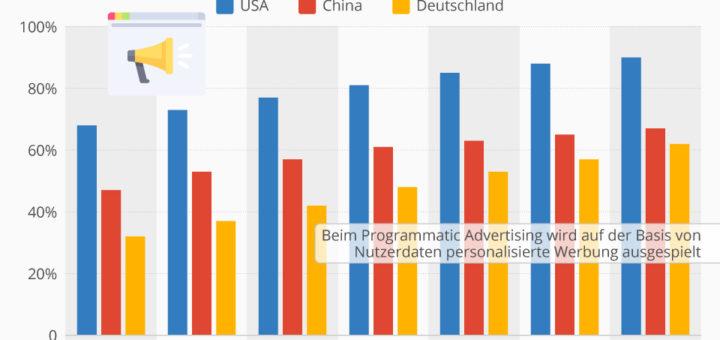 Programmatic Advertising: Werbung wird immer individueller