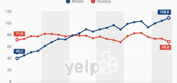 Yelp - mobil läufts, auf dem Desktop nicht