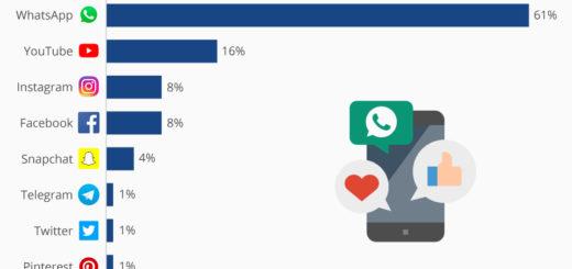 WhatsApp ist unverzichtbar