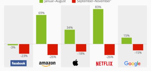 Kein guter Herbst für FAANG-Investoren