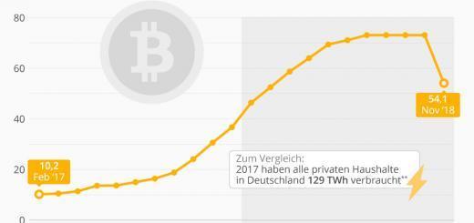 Bitcoin-Krise drückt den Strombverbrauch