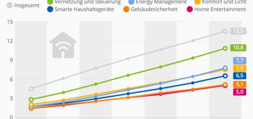 Deutschlands Haushalte werden immer smarter