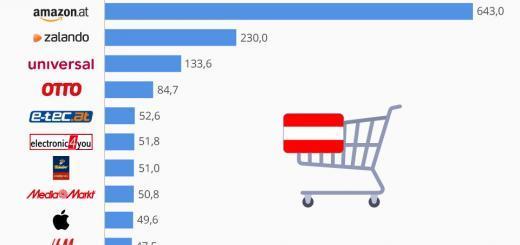 Die Top 10 Online-Shops in Österreich und in der Schweiz