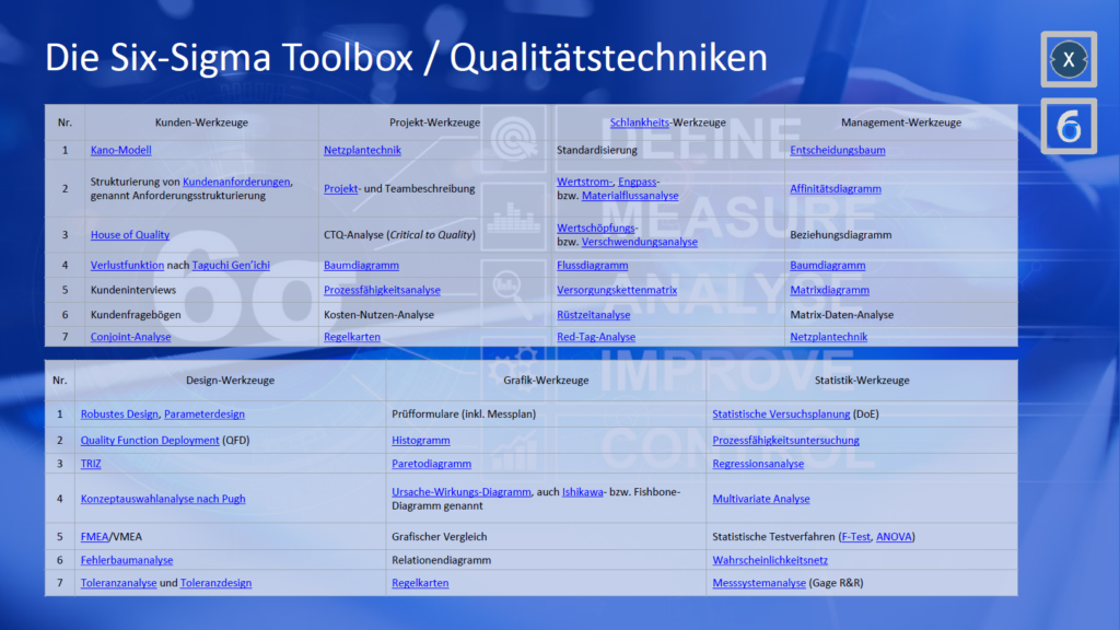 Six Sigma Toolbox
