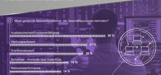 Unternehmensnetzwerke – mit Automatisierung die Sicherheit erhöhen