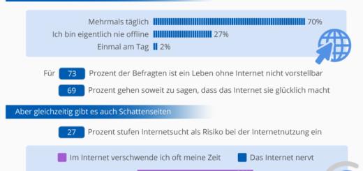 Internet Nutzung: Always on und glücklich?