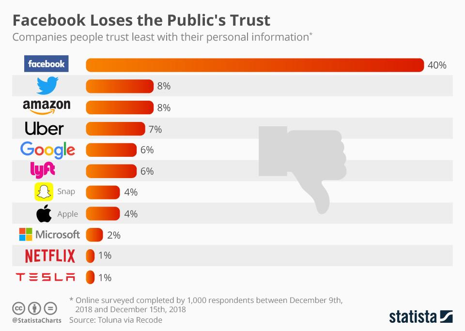 Facebook Loses the Public's Trust