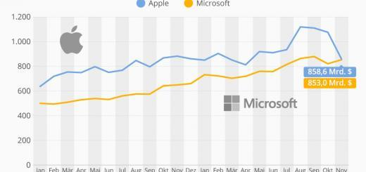 Microsoft zieht mit Apple gleich