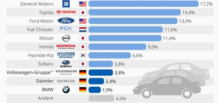 Deutsche Autobauer in den USA bei 8% Marktanteil (USA in DE: 14,1%)