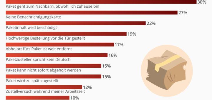 Das ärgert die Deutschen bei der Paketzustellung