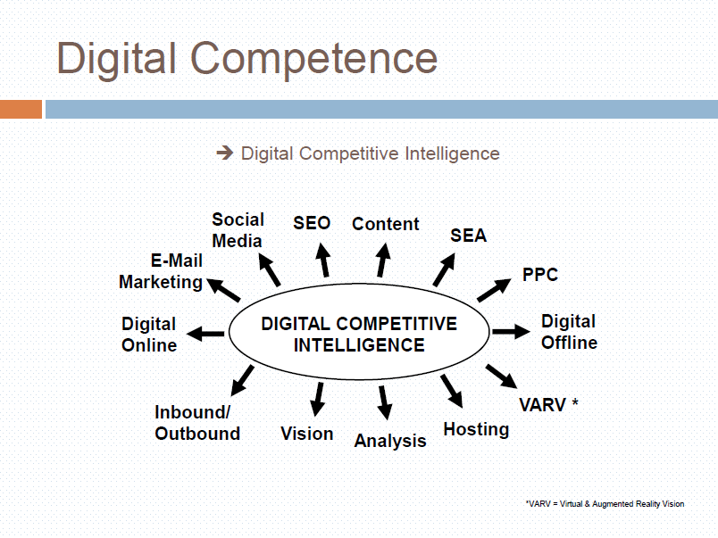 Digital Competence