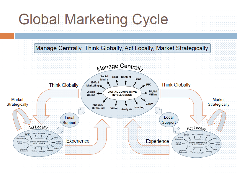 Global Marketing Cycle