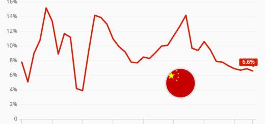 Automotive: Chinas Wirtschaftswachstum verlangsamt sich auf 28-Jahres-Tiefststand - China's Economic Growth Slows to 28-Year Low
