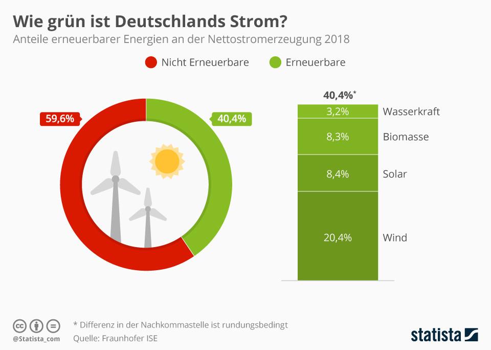 Infografik: Wie grün ist Deutschlands Strom?   Statista