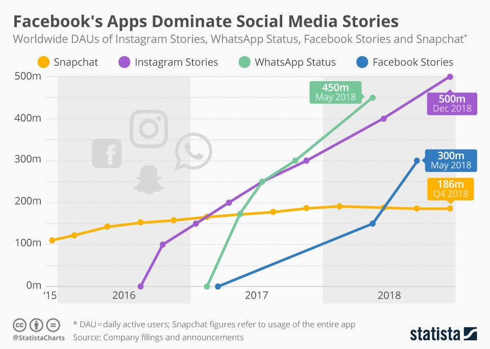 Facebook's Apps dominieren Social Media Stories