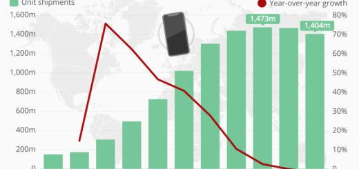 Haben wir den Höhepunkt der Smartphone-Ära überschritten?