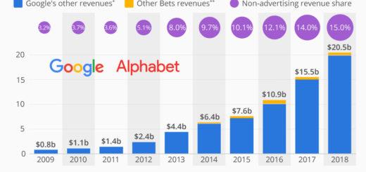 Google reduziert allmählich seine Abhängigkeit von Werbung